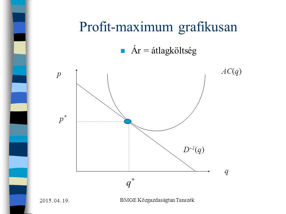 2015. 04. 19. BMGE Közgazdaságtan Tanszék Profit-maximum grafikusan n Ár = átlagköltség AC(q) q p p*p* q*q* D –1 (q)