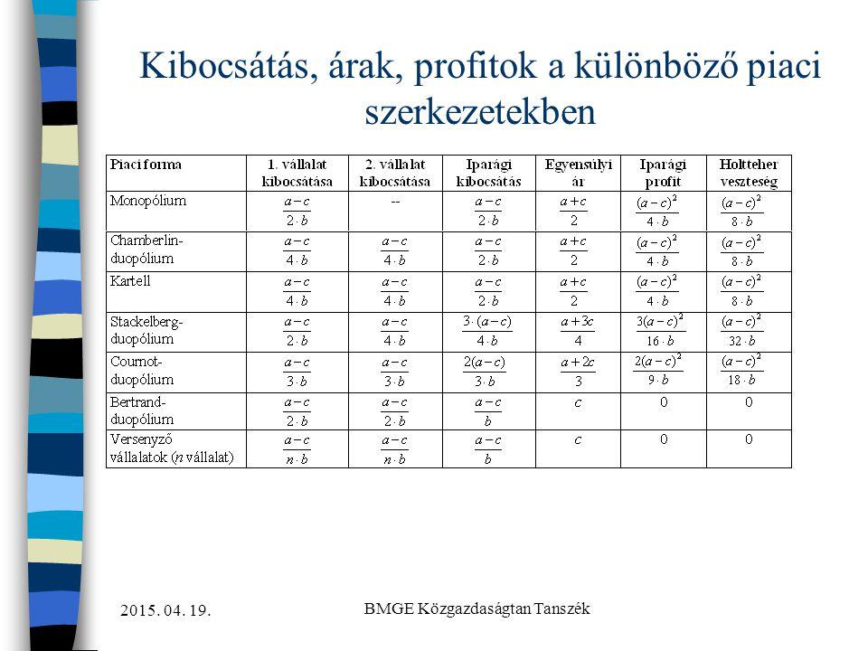 2015. 04. 19. BMGE Közgazdaságtan Tanszék Kibocsátás, árak, profitok a különböző piaci szerkezetekben