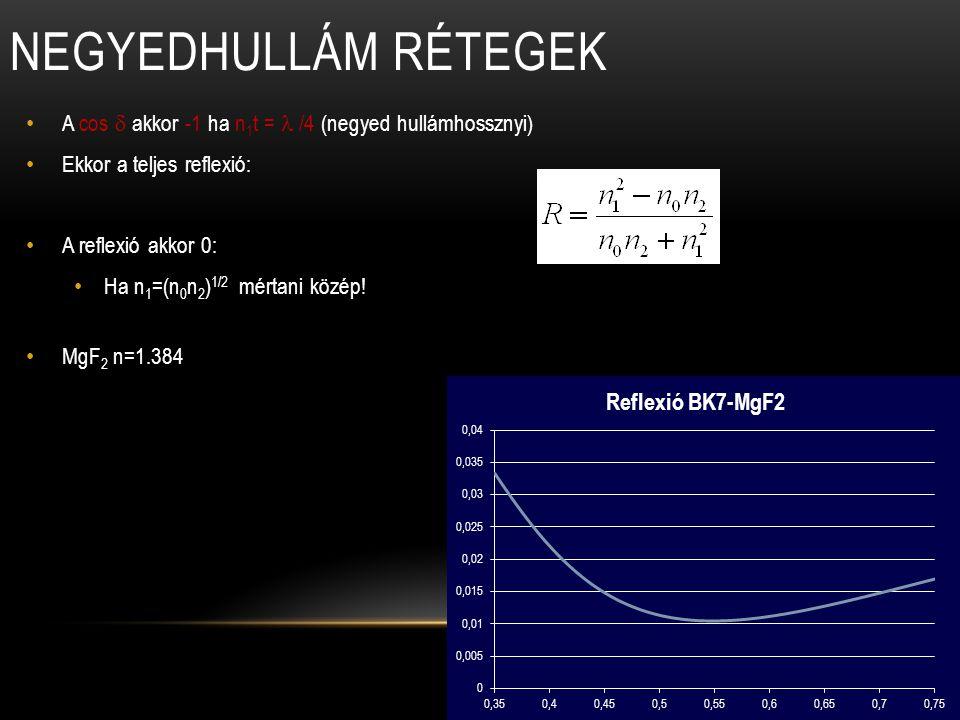 A cos  akkor -1 ha n 1 t = /4 (negyed hullámhossznyi) Ekkor a teljes reflexió: A reflexió akkor 0: Ha n 1 =(n 0 n 2 ) 1/2 mértani közép! MgF 2 n=1.38