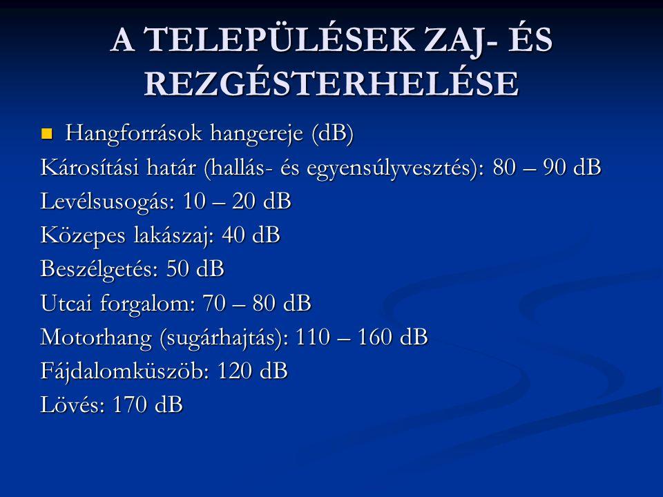 A TELEPÜLÉSEK ZAJ- ÉS REZGÉSTERHELÉSE Hangforrások hangereje (dB) Hangforrások hangereje (dB) Károsítási határ (hallás- és egyensúlyvesztés): 80 – 90 dB Levélsusogás: 10 – 20 dB Közepes lakászaj: 40 dB Beszélgetés: 50 dB Utcai forgalom: 70 – 80 dB Motorhang (sugárhajtás): 110 – 160 dB Fájdalomküszöb: 120 dB Lövés: 170 dB