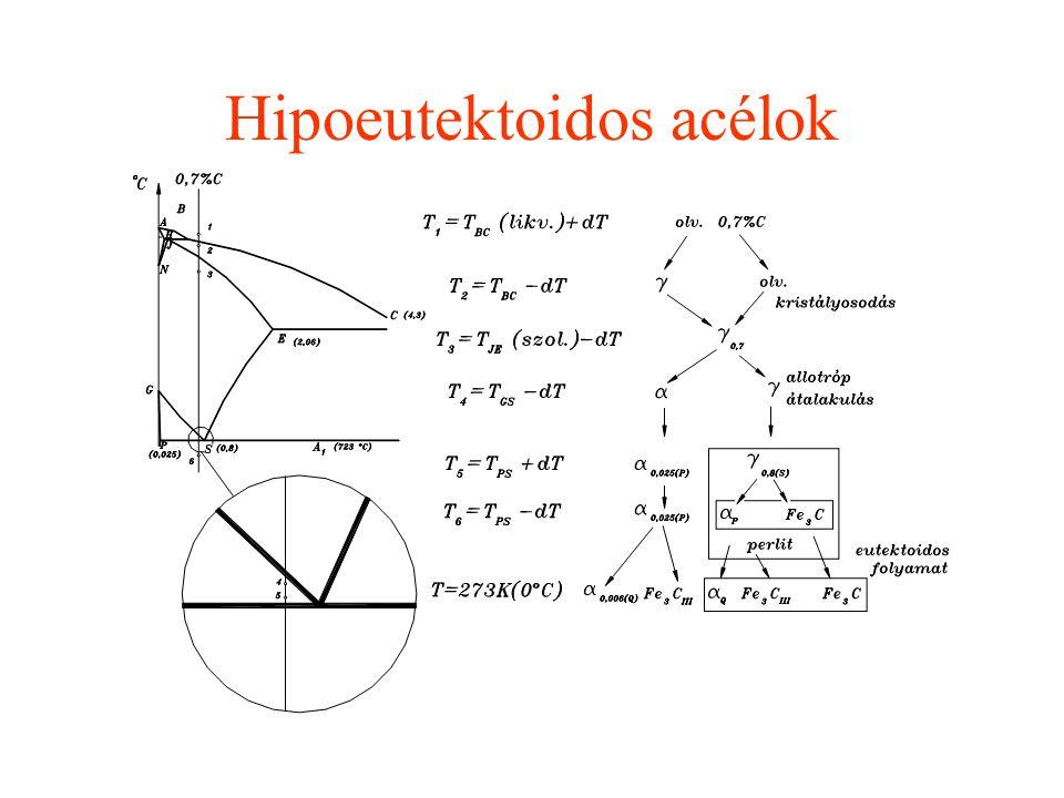 Fe-Fe 3 C diagram Karbidos vagy metastabil rendszer Acélok C  2,06 (E pont) Csoportosítás: hipoeutektoidos eutektoidos hipereutektoidos