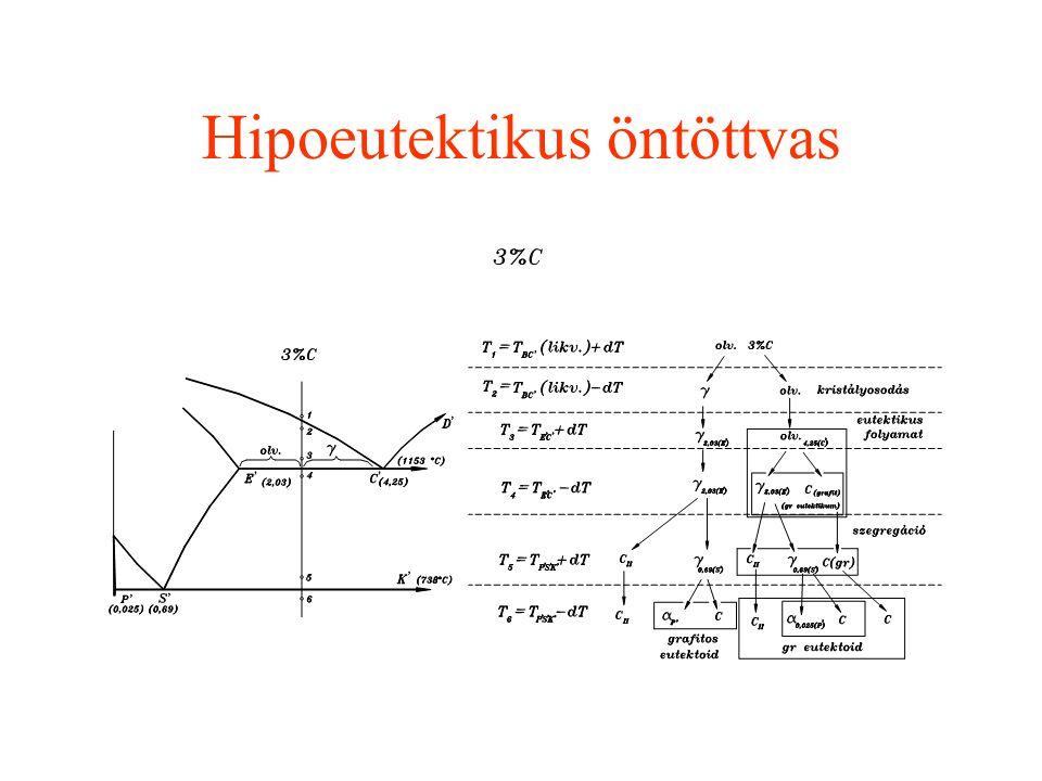 Grafitos vagy stabil rendszer A grafitos vagy stabil rendszer egyensúlyi diagramjának alakja a karbidos rendszer diagramjához nagyon hasonlít, sőt a k
