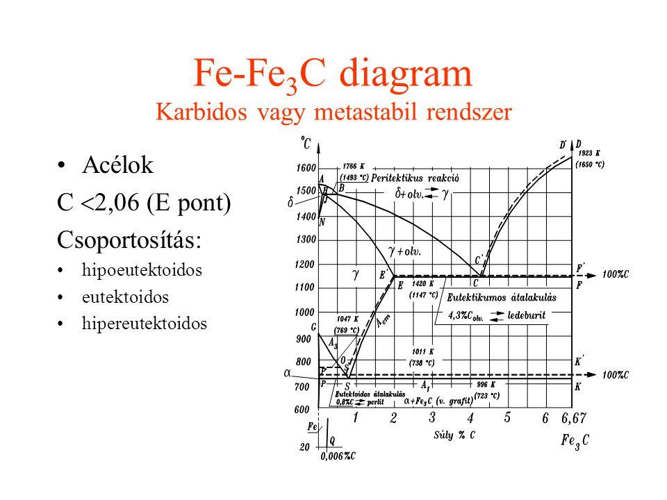 Vasötvözetek egyensúlyi szövetszerkezetének vizsgálata Fe-Fe 3 C rendszer Acélok 2. Tanulmányozza át az elméleti anyagot, a szövetképeket hasonlítsa ö