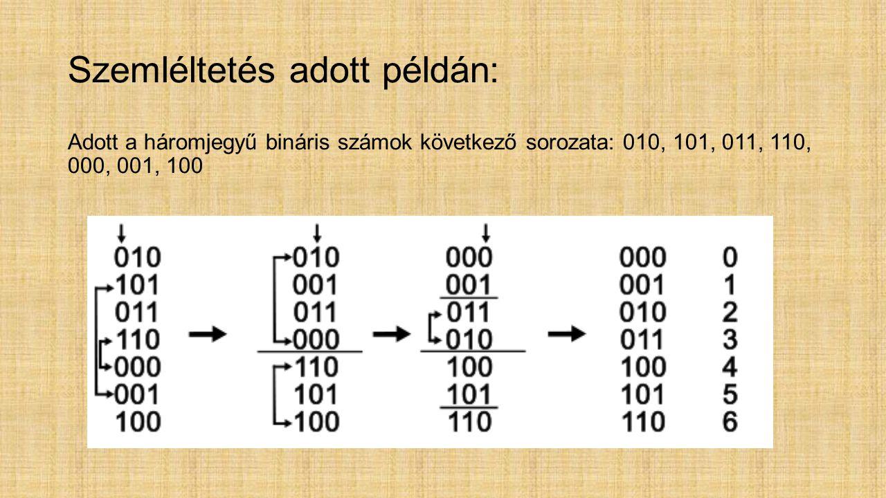 Szemléltetés adott példán: Szemléltetés adott példán: Adott a háromjegyű bináris számok következő sorozata: 010, 101, 011, 110, 000, 001, 100