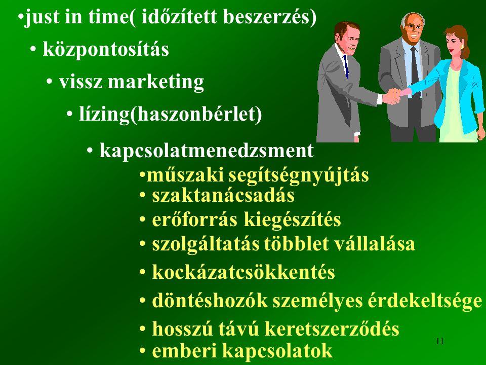 11 just in time( időzített beszerzés) központosítás vissz marketing lízing(haszonbérlet) kapcsolatmenedzsment műszaki segítségnyújtás szaktanácsadás erőforrás kiegészítés szolgáltatás többlet vállalása kockázatcsökkentés döntéshozók személyes érdekeltsége hosszú távú keretszerződés emberi kapcsolatok