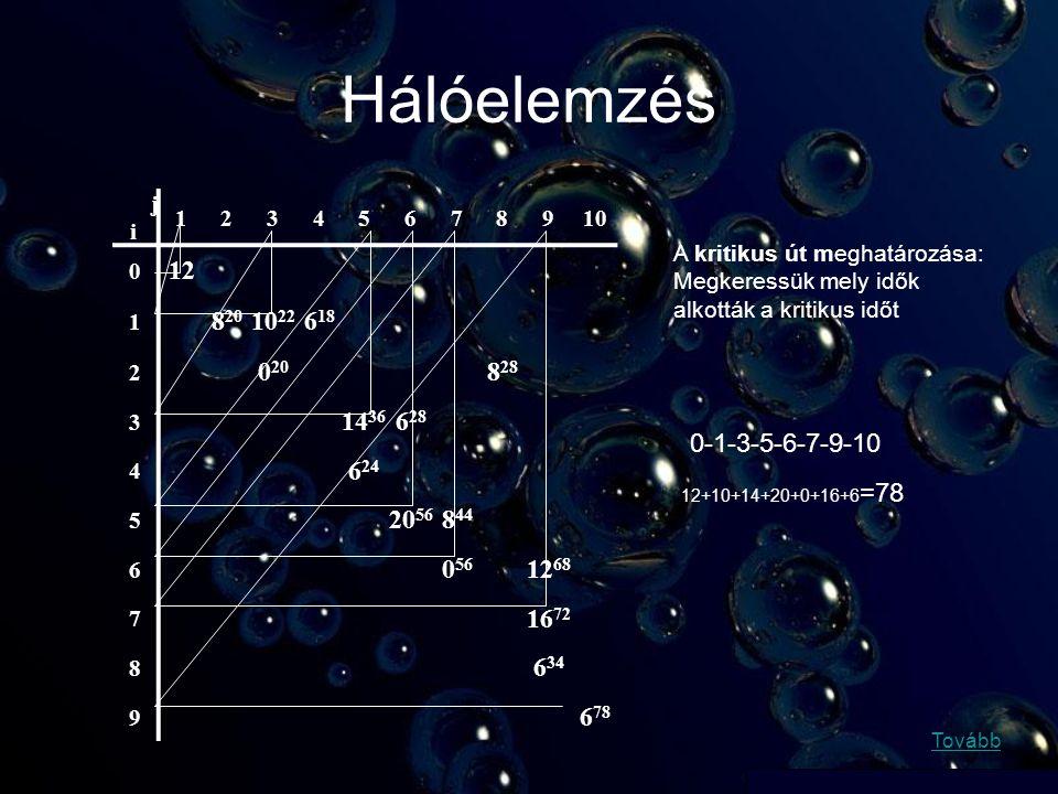 Hálóelemzés j i 12345678910 0 12 1 8 20 10 22 6 18 2 0 20 8 28 3 14 36 6 28 4 6 24 5 20 56 8 44 6 0 56 12 68 7 16 72 8 6 34 9 6 78 A kritikus út meghatározása: Megkeressük mely idők alkották a kritikus időt 0-1-3-5-6-7-9-10 12+10+14+20+0+16+6 =78 Tovább