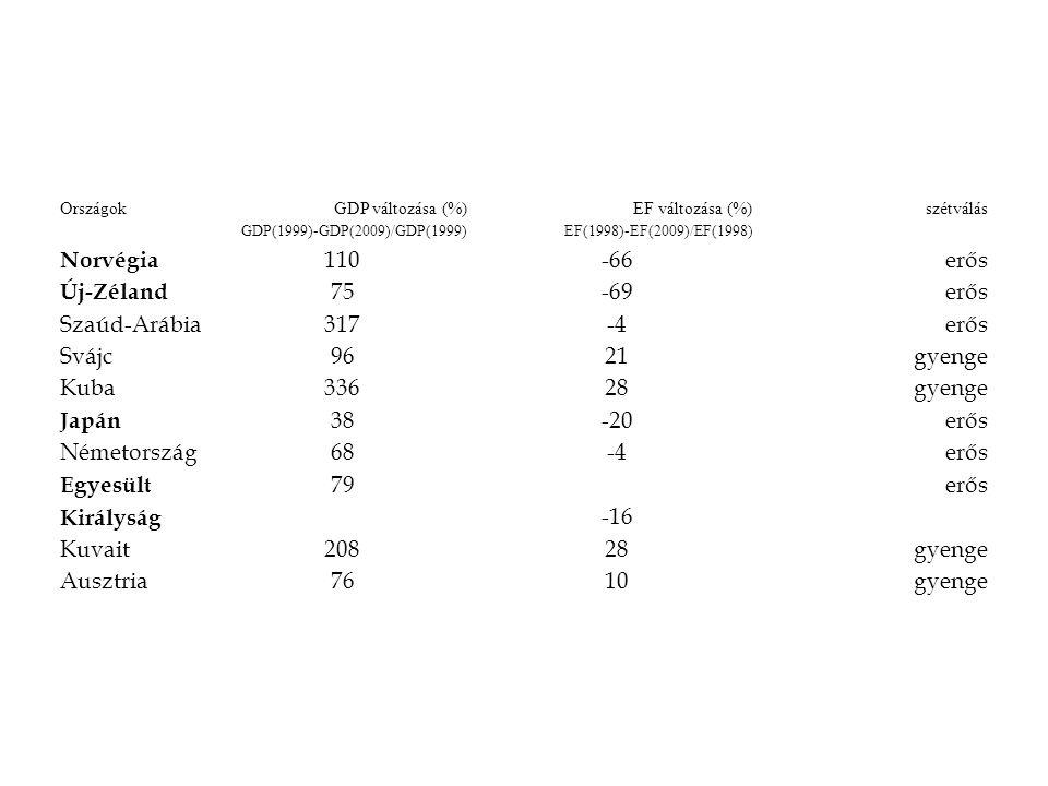 Országok GDP változása (%) GDP(1999)-GDP(2009)/GDP(1999) EF változása (%) EF(1998)-EF(2009)/EF(1998) szétválás Norvégia 110 -66 erős Új-Zéland 75 -69 erős Szaúd-Arábia317 -4 erős Svájc96 21 gyenge Kuba336 28 gyenge Japán 38 -20 erős Németország68 -4 erős Egyesült Királyság 79 -16 erős Kuvait208 28 gyenge Ausztria76 10 gyenge