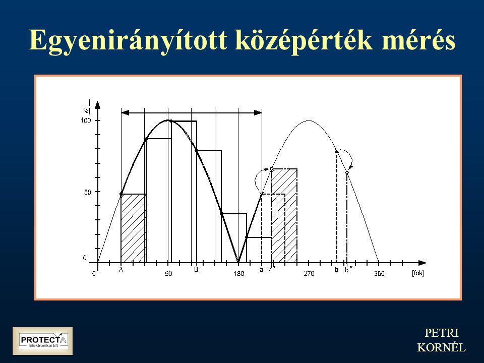 PETRI KORNÉL Egyenirányított középérték mérés Mérési ingadozás pontatlan hálózati frekvencia esetén