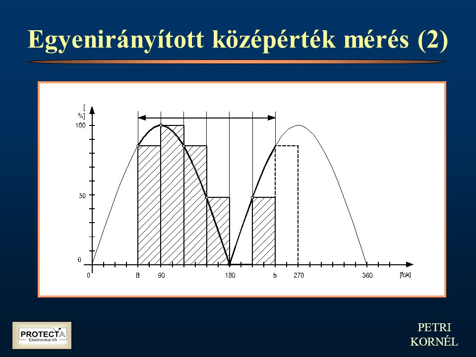 PETRI KORNÉL Simító szűrő algoritmus (3) A szűrő frekvencia-átvitele A vizsgáló jel: A kimeneten ugyanilyen frekvenciájú jel jelenik meg: Ennek egy mintavétellel korábbi értéke: