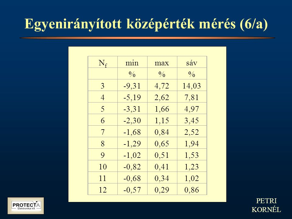 PETRI KORNÉL Egyenirányított középérték mérés (6/a) NfNf minmaxsáv %% 3-9,314,7214,03 4-5,192,627,81 5-3,311,664,97 6-2,301,153,45 7-1,680,842,52 8-1,