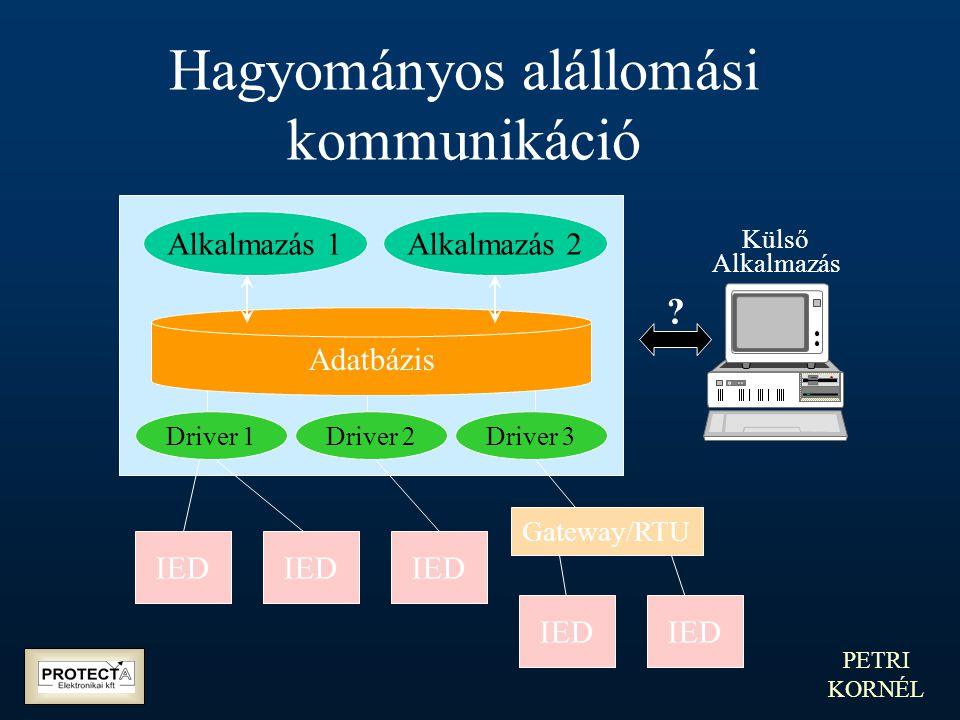 PETRI KORNÉL Hagyományos alállomási kommunikáció IED Driver 1Driver 2Driver 3 Alkalmazás 1Alkalmazás 2 Adatbázis IED Gateway/RTU ? Külső Alkalmazás
