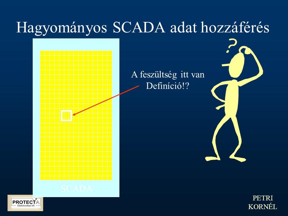 PETRI KORNÉL Hagyományos SCADA adat hozzáférés SCADA A feszültség itt van Definíció!?