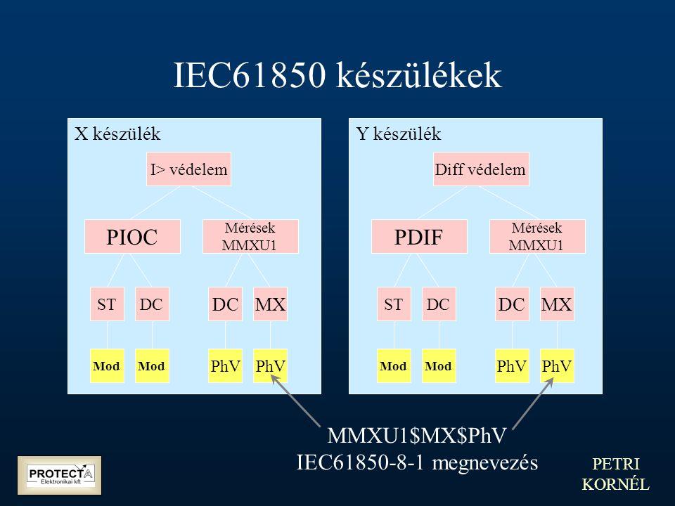 PETRI KORNÉL Y készülék IEC61850 készülékek X készülék I> védelem PIOC Mérések MMXU1 STDC Mod DCMX PhV Diff védelem PDIF Mérések MMXU1 STDC Mod DCMX P