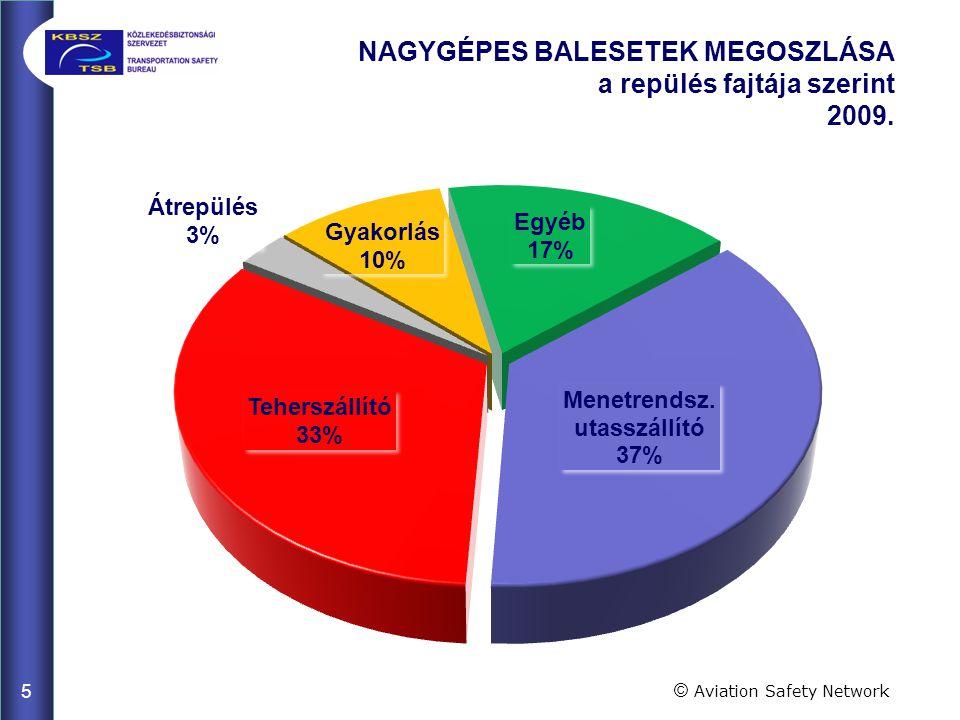 4 NAGYGÉPES BALESETEK MEGOSZLÁSA földrészek szerint 2009 © Aviation Safety Network