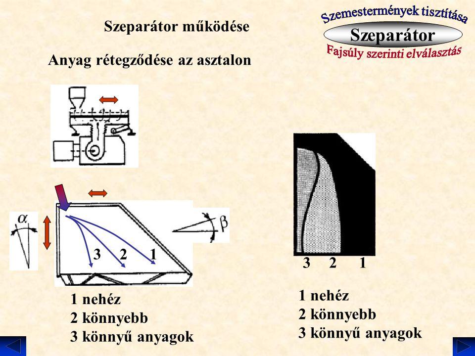 Szeparátor működése Szeparátor Anyag rétegződése az asztalon 123 1 nehéz 2 könnyebb 3 könnyű anyagok 123 1 nehéz 2 könnyebb 3 könnyű anyagok