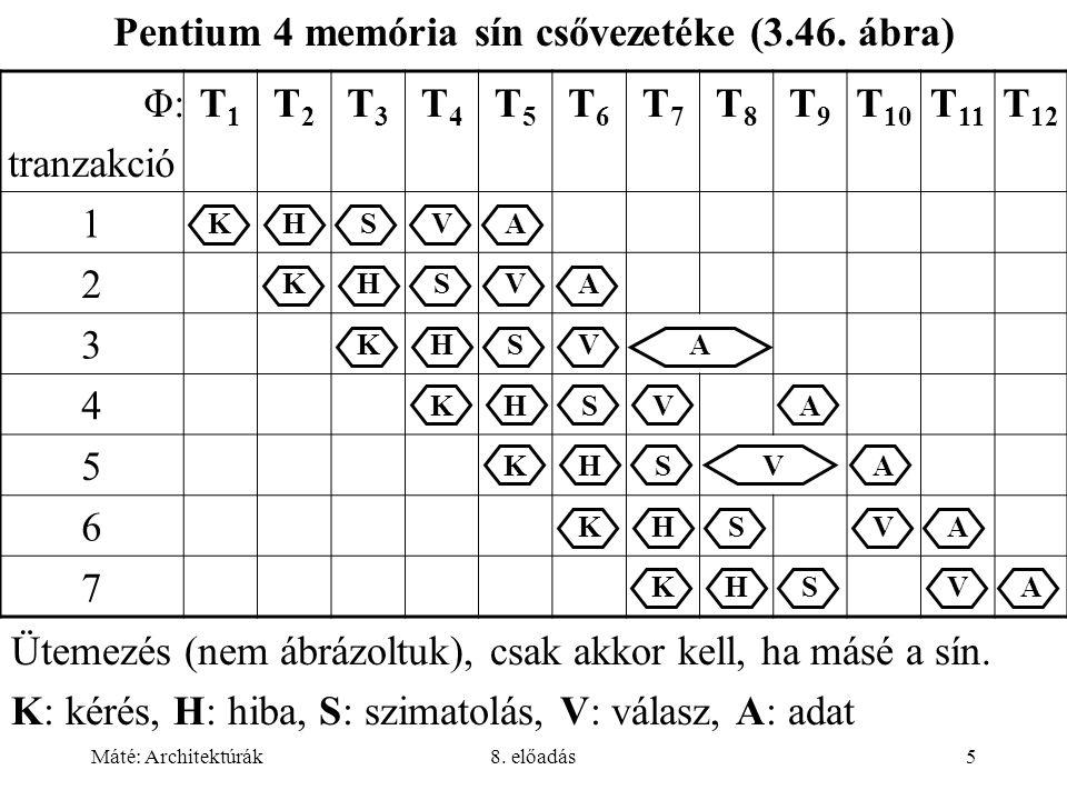 Máté: Architektúrák8. előadás5 Φ: tranzakció T1T1 T2T2 T3T3 T4T4 T5T5 T6T6 T7T7 T8T8 T9T9 T 10 T 11 T 12 1 KHSVA 2 KHSVA 3 KHSVA 4 KHSVA 5 KHSVA 6 KHS