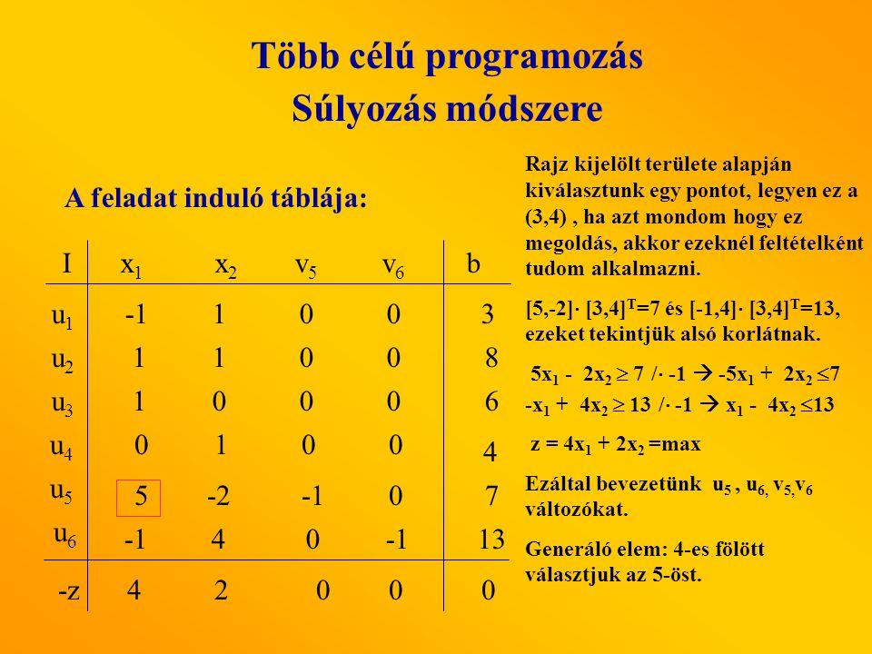 A feladat induló táblája: x1x1 x2 x2 v5v5 v6v6 I u1u1 u3u3 u2u2 b u5u5 u4u4 u6u6 5-2 0 1100 1000 0 1 0 0 4 0 100 3 8 6 13 7 4 -z42 00 0 Rajz kijelölt