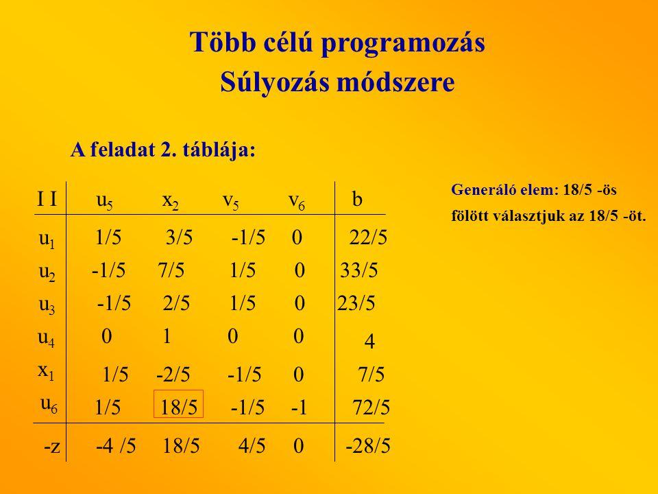 A feladat 2. táblája: u5 u5 x2 x2 v5v5 v6v6 I u1u1 u3u3 u2u2 b x1x1 u4u4 u6u6 1/5 -2/5 -1/5 0 7/5 1/5 0 -1/5 2/5 1/5 0 0 1 0 0 1/5 18/5 -1/5 1/51/5 3/