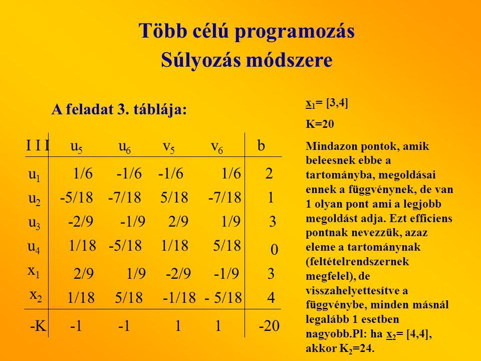 A feladat 3. táblája: u5 u5 u6 u6 v5v5 v6v6 I I I u1u1 u3u3 u2u2 b x1x1 u4u4 x2x2 2/9 1/9 -2/9 -1/9 -5/18 -7/18 5/18 -7/18 -2/9 -1/9 2/9 1/91/9 1/18 -