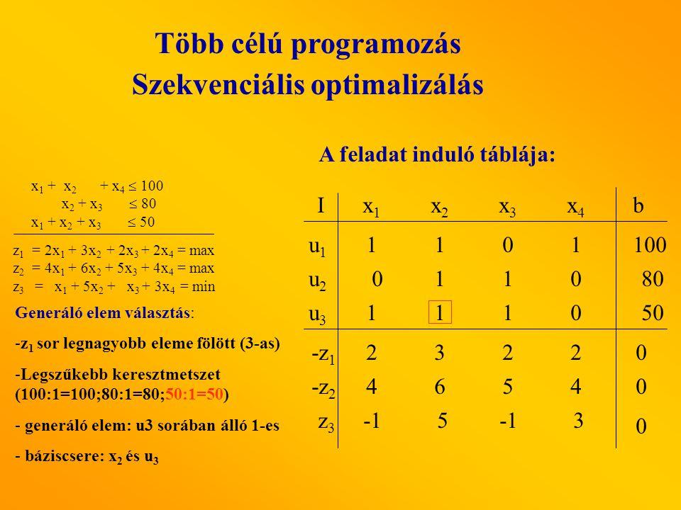 Több célú programozás Szekvenciális optimalizálás A feladat induló táblája: x1x1 x2x2 x3x3 x4x4 I u1u1 u3u3 u2u2 b -z 2 -z 1 z3z3 4654 0110 1110 2322