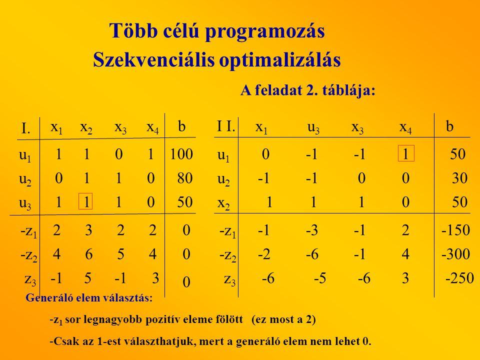 A feladat 2. táblája: x1x1 u3 u3 x3x3 x4x4 I I. u1u1 x2x2 u2u2 b -z 2 -z 1 z3z3 -2-64 00 1 1 10 -32 -6 -5 -63 0 1 50 30 50 -250 -300 -150 Generáló ele