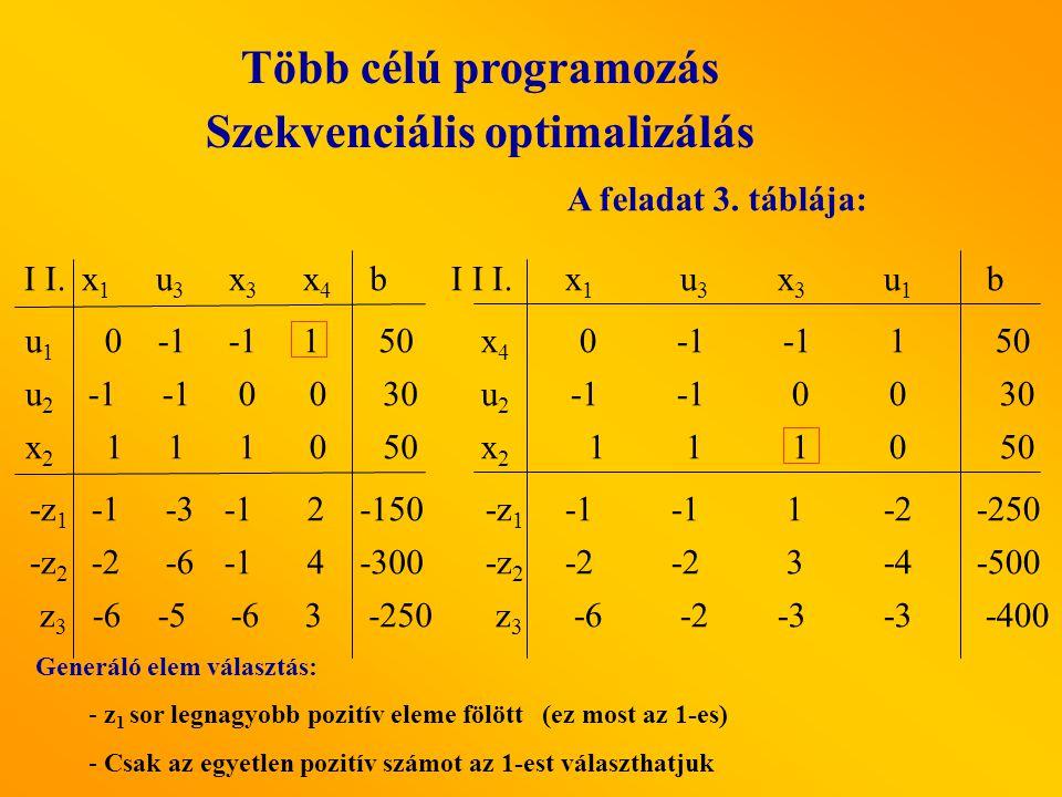 A feladat 3. táblája: x1x1 u3 u3 x3x3 u1u1 I I I. x4x4 x2x2 u2u2 b -z 2 -z 1 z3z3 -2 3-4 00 1 1 10 1-2 -6 -2-3 0 1 50 30 50 -400 -500 -250 Generáló el