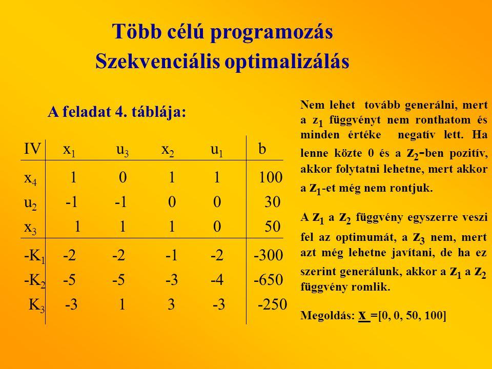 A feladat 4. táblája: x1x1 u3 u3 x2x2 u1u1 IV x4x4 x3x3 u2u2 b -K 2 -K 1 K3K3 -5 -3-4 00 1 1 10 -2 -2 -3 1 3 -3 1 0 11 100 30 50 -250 -650 -300 Nem le