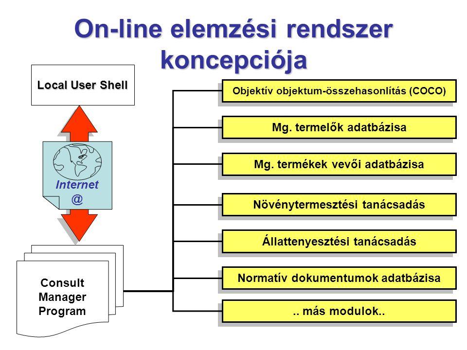 On-line elemzési rendszer koncepciója Local User Shell Consult Manager Program Internet @ Objektív objektum-összehasonlítás (COCO) Mg. termelők adatbá