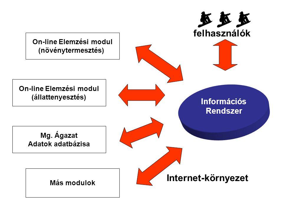 Információs Rendszer On-line Elemzési modul (növénytermesztés) On-line Elemzési modul (állattenyesztés) Mg.