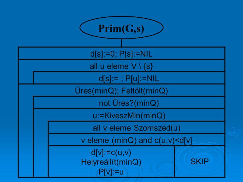 d[s]:=0; P[s]:=NIL all u eleme V \ {s} d[s]:= ; P[u]:=NIL Üres(minQ); Feltölt(minQ) not Üres?(minQ) u:=KiveszMin(minQ) all v eleme Szomszéd(u) v eleme (minQ) and c(u,v)<d[v] d[v]:=c(u,v) Helyreállít(minQ) P[v]:=u SKIP Prim(G,s)