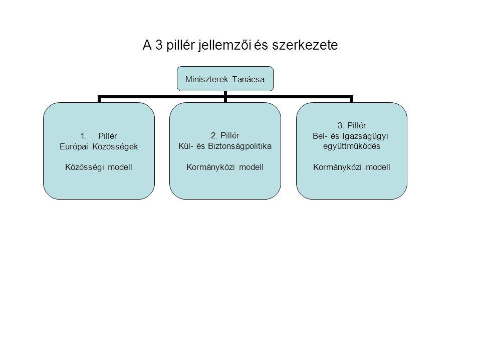 A 3 pillér jellemzői és szerkezete Miniszterek Tanácsa 1.Pillér Európai Közösségek Közösségi modell 2.