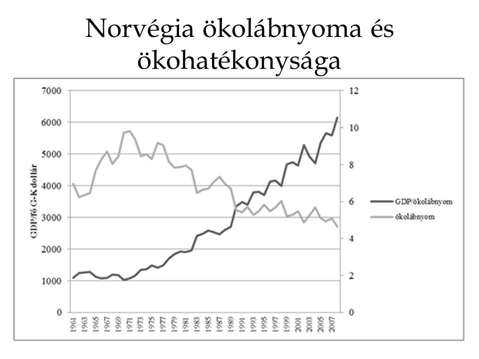 Norvégia ökolábnyoma és ökohatékonysága