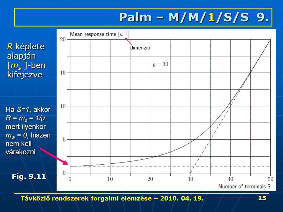 Távközlő rendszerek forgalmi elemzése – 2010. 04. 19. 15 Palm – M/M/1/S/S 9. R képlete alapján [m s ]-ben kifejezve Fig. 9.11 dimenzió Ha S=1, akkor R