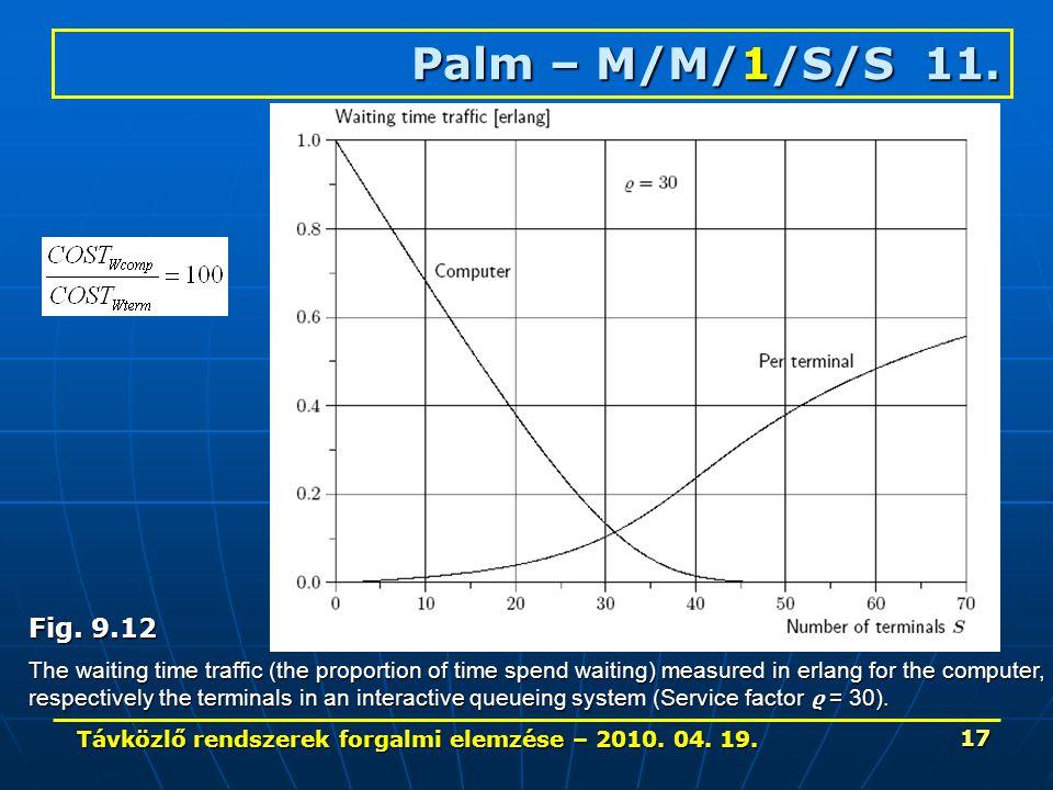Távközlő rendszerek forgalmi elemzése – 2010. 04. 19. 17 Palm – M/M/1/S/S 11. Fig. 9.12 The waiting time traffic (the proportion of time spend waiting