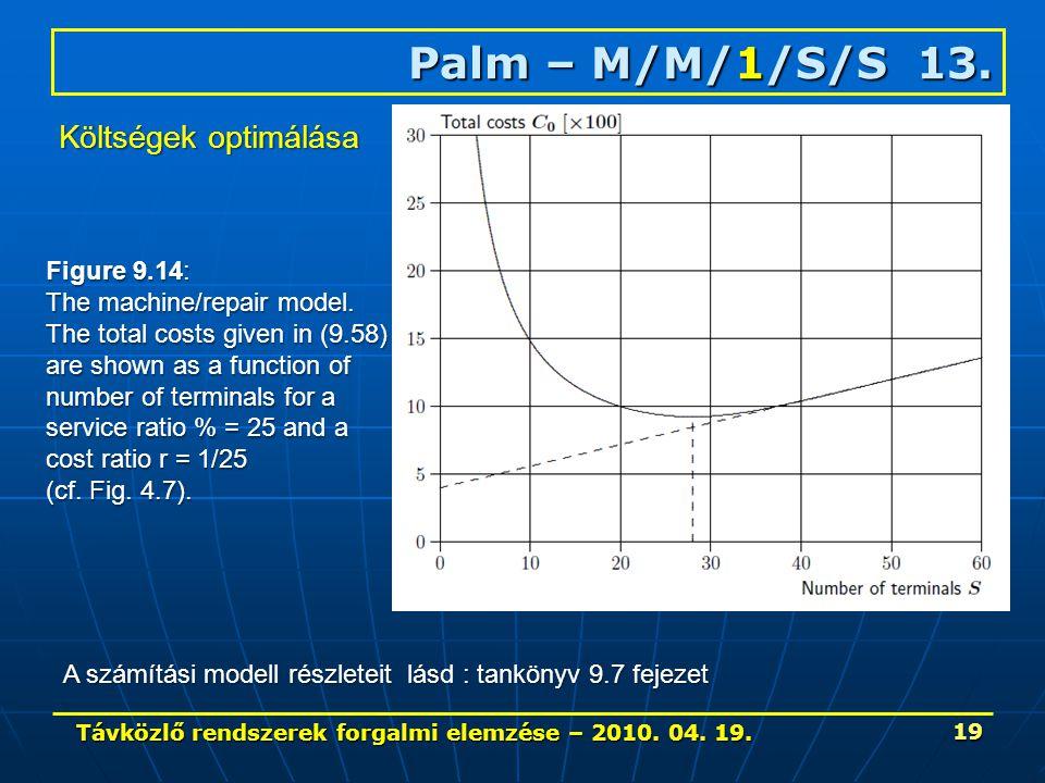 Távközlő rendszerek forgalmi elemzése – 2010. 04. 19. 19 Palm – M/M/1/S/S 13. Figure 9.14: The machine/repair model. The total costs given in (9.58) a