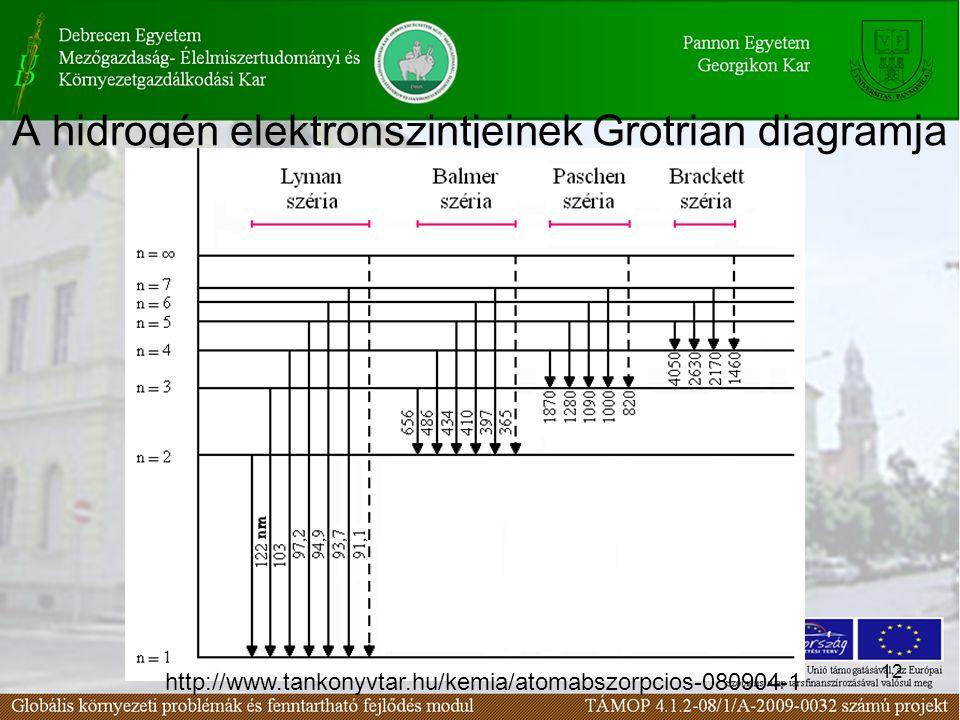 12 A hidrogén elektronszintjeinek Grotrian diagramja http://www.tankonyvtar.hu/kemia/atomabszorpcios-080904-1