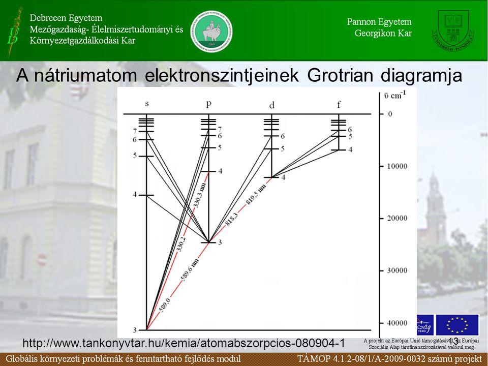 13 A nátriumatom elektronszintjeinek Grotrian diagramja http://www.tankonyvtar.hu/kemia/atomabszorpcios-080904-1