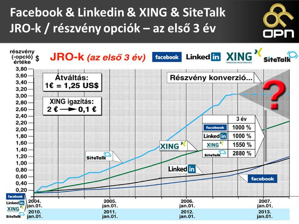 Options for Future Certificates (OFC) Facebook & Linkedin & XING & SiteTalk JRO-k / részvény opciók – az első 3 év