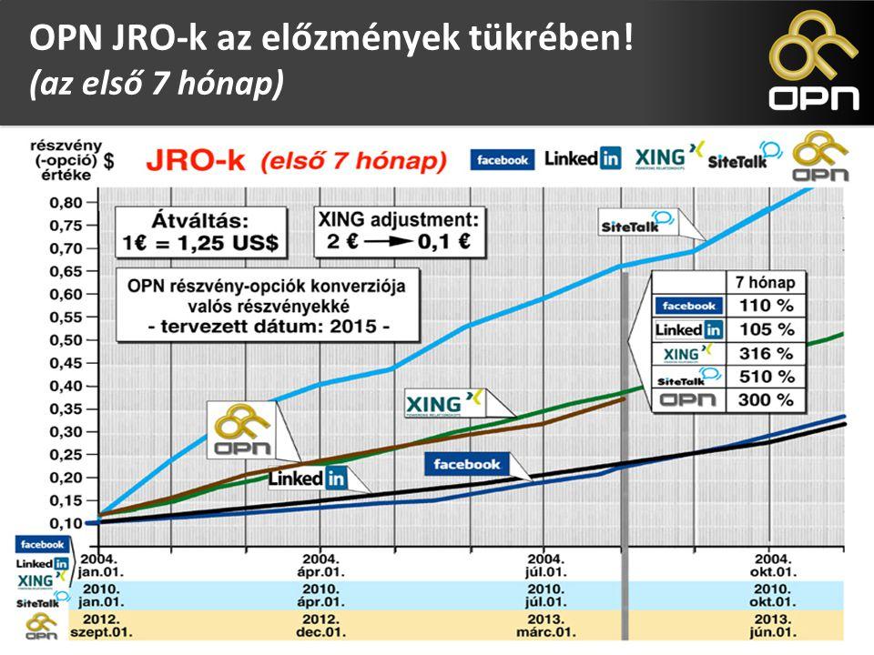 Options for Future Certificates (OFC) OPN JRO-k az előzmények tükrében! (az első 7 hónap)