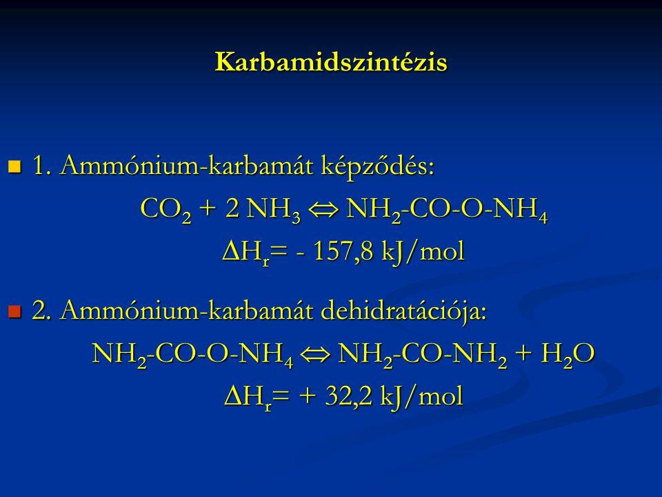 Karbamidszintézis 1.Ammónium-karbamát képződés: 1.