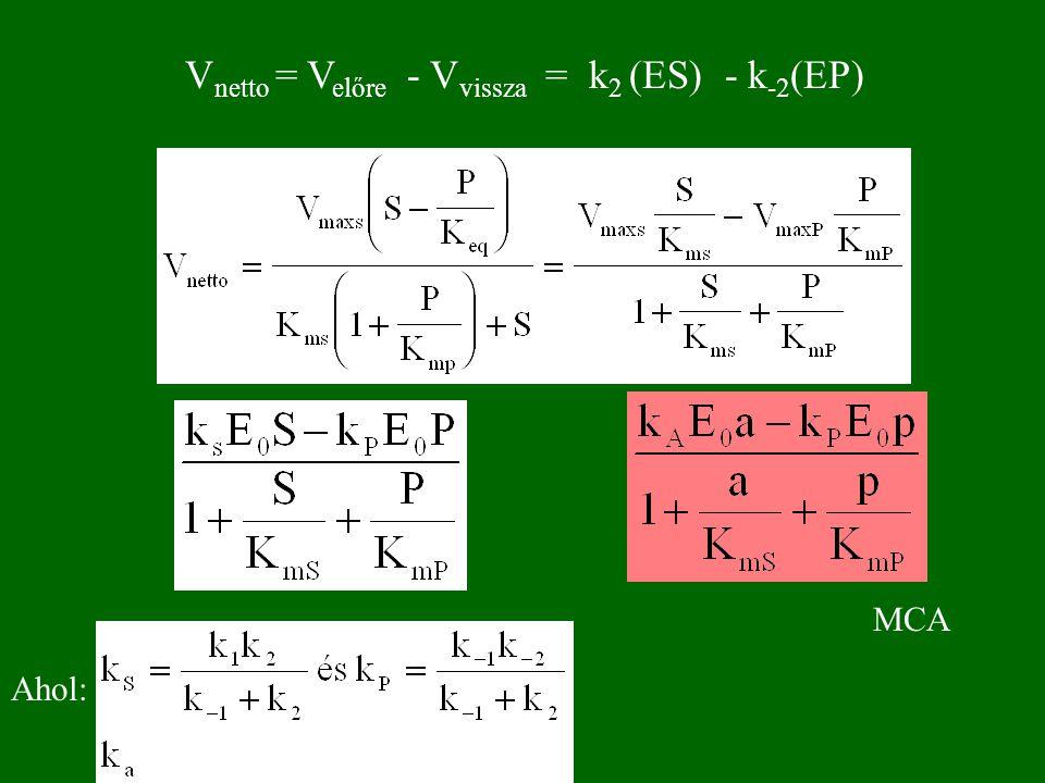 REVERZIBILIS REAKCIÓK 3 E MI TÖRTÉNIK? S → P vagy P → S ? S P MITŐL FÜGG? K eq, S, P értéke