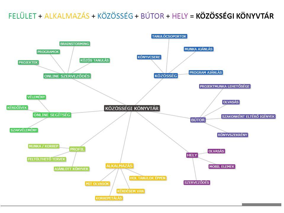 FELÜLET + ALKALMAZÁS + KÖZÖSSÉG + BÚTOR + HELY = KÖZÖSSÉGI KÖNYVTÁR