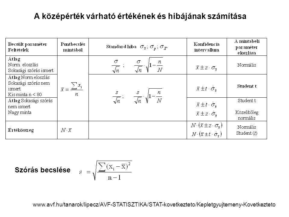 A középérték várható értékének és hibájának számítása www.avf.hu/tanarok/lipecz/AVF-STATISZTIKA/STAT-kovetkezteto/Kepletgyujtemeny-Kovetkezteto Szórás becslése