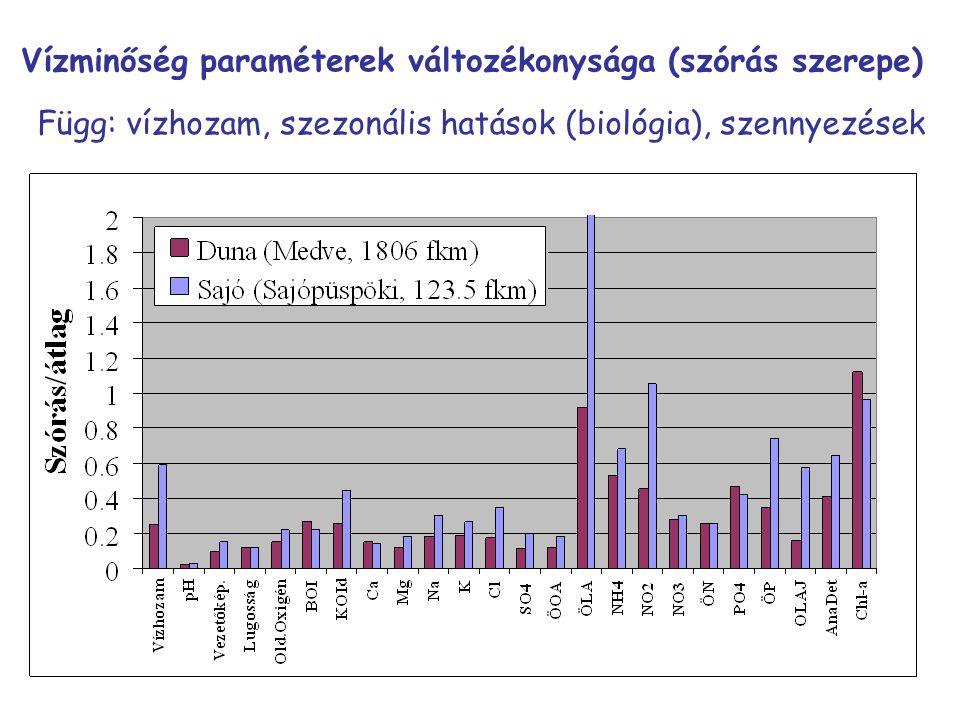 Vízminőség paraméterek változékonysága (szórás szerepe) Függ: vízhozam, szezonális hatások (biológia), szennyezések