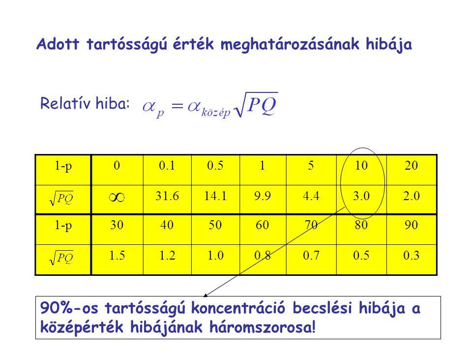 Adott tartósságú érték meghatározásának hibája Relatív hiba: 1-p00.10.5151020 31.614.19.94.43.02.0 1-p30405060708090 1.51.21.00.80.70.50.3 90%-os tartósságú koncentráció becslési hibája a középérték hibájának háromszorosa!