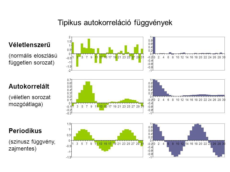 Tipikus autokorreláció függvények -1.5 -0.5 0 0.5 1 1.5 135791113151719212325272931 Véletlenszerű (normális eloszlású független sorozat) Autokorrelált (véletlen sorozat mozgóátlaga) Periodikus (szinusz függvény, zajmentes)