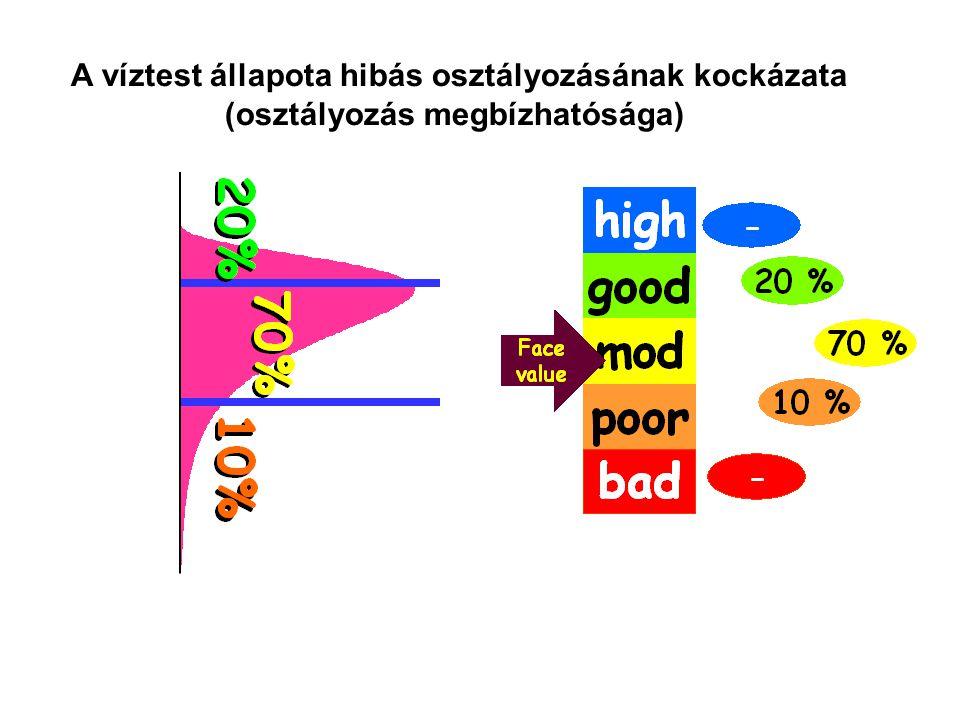 A trendvonal egyenlete: Példa: vízminőségi trend számítás Évszámc [mg/l]t [év]c i -c átlag t i -t átlag (c i -c átlag ) 2 (t i -t átlag ) 2 (c i -c átlag )  (t i -t átlag ) 1991 1992 ….