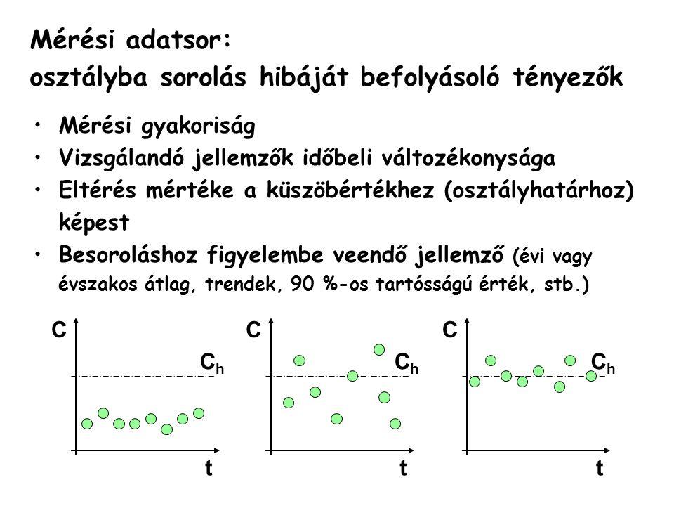 KOMPONENSKOMPONENS Duna (Medve)Zala (Zalaapáti) Relatív szórás Havi mintavételezés hibája Relatív szórás Heti mintavételezés hibája Havi mintavételezés hibája Ter- helés Konc.Analiti- kus Monte Carlo Terhe- lés Konc.Analíti- Kus Monte Carlo Analiti- kus Monte Carlo Q0.3917 % 0.9223 %26 %51 %54 % ÖN0.450.2322 %23 %1.180.2330 %36 %66 %70 % oldP0.470.2923 %24 %0.960.3825 %30 %53 %54 % ÖP0.640.3532 %34 %1.070.5227 %35 %59 %65 % Éves átlagok becslésében elkövetett relatív hiba (α, %) p = 95%