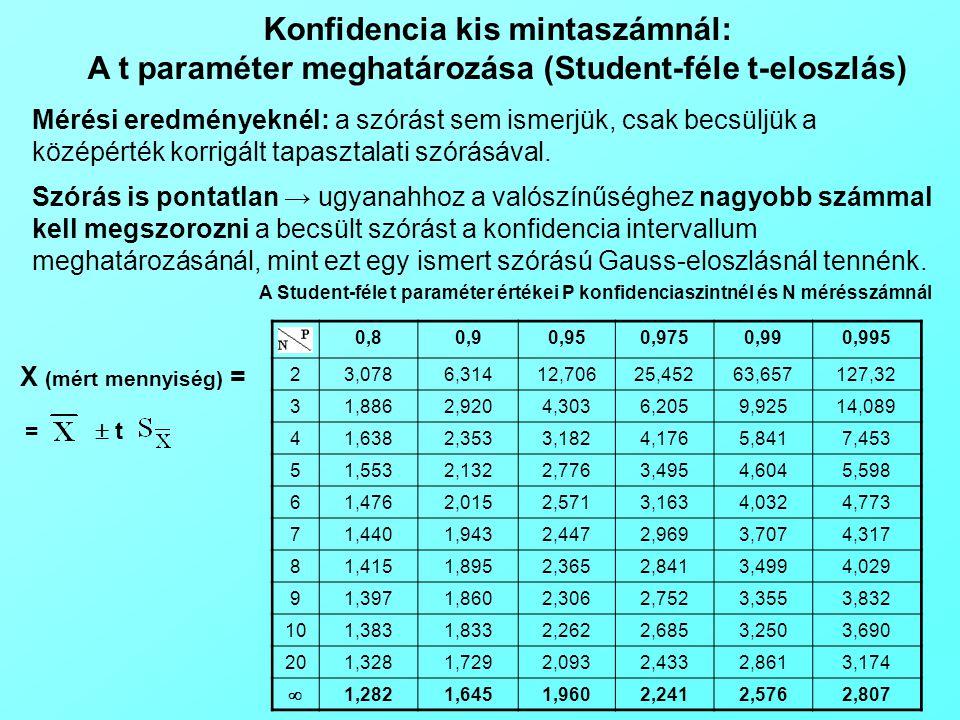 Mérési eredményeknél: a szórást sem ismerjük, csak becsüljük a középérték korrigált tapasztalati szórásával. Szórás is pontatlan → ugyanahhoz a valósz