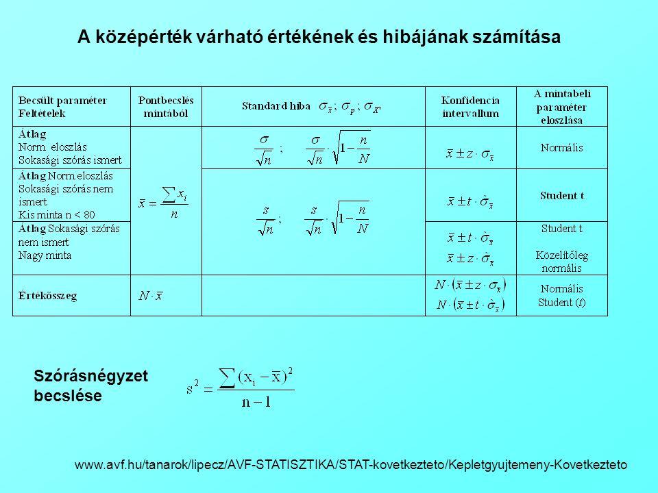 A középérték várható értékének és hibájának számítása www.avf.hu/tanarok/lipecz/AVF-STATISZTIKA/STAT-kovetkezteto/Kepletgyujtemeny-Kovetkezteto Szórás